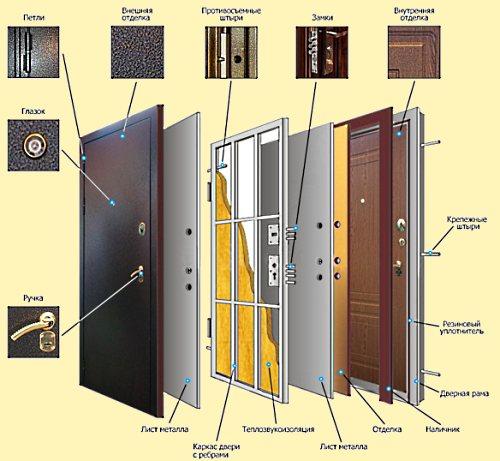 Как выбрать стальную входную дверь?