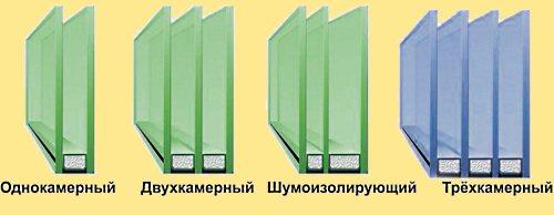 Что такое пластиковые окна?
