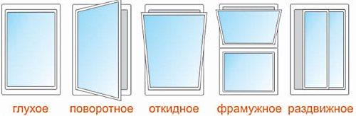 Плюсы пластиковых окон.