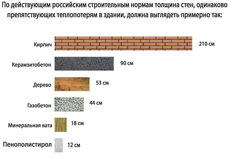 Плюсы и минусы использования газобетонных блоков.