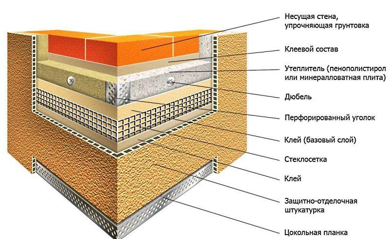 Пенополистирол - утеплитель фасадов.