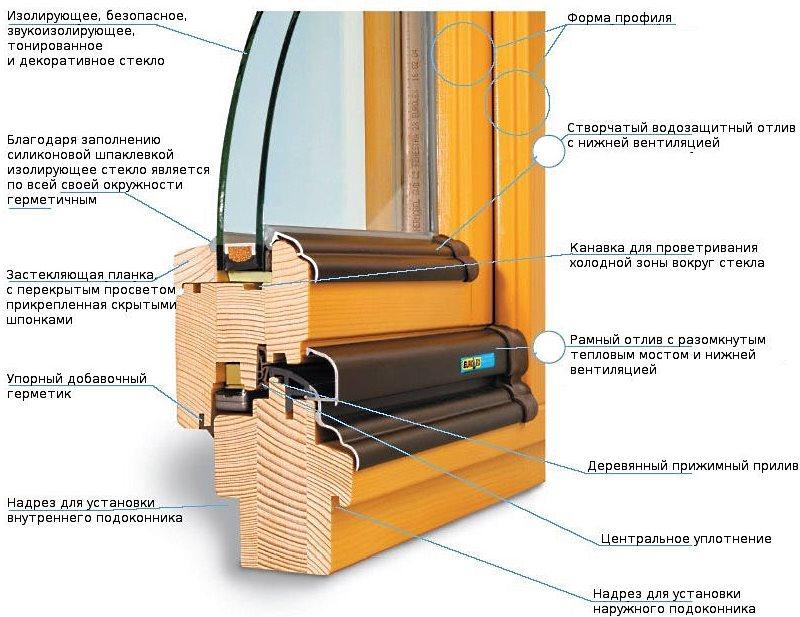 Преимущества деревянных окон.