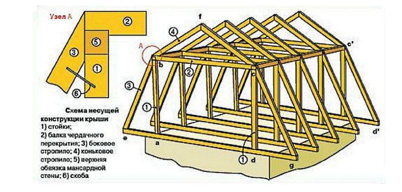 Конструкция крыш домов.