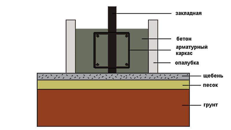 Особенности строительства ленточного фундамента.