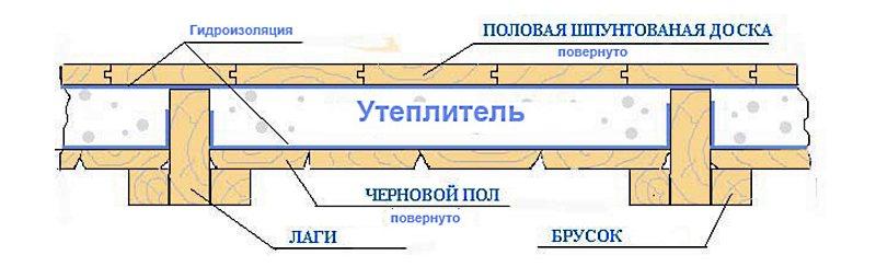 Как сделать деревянные полы первого этажа в доме
