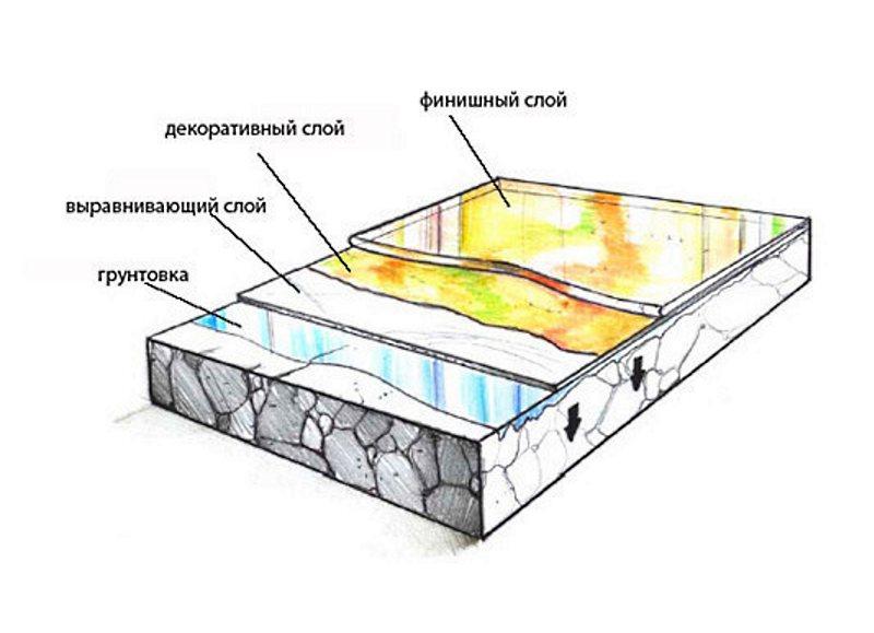 состав полимерного наливного пола