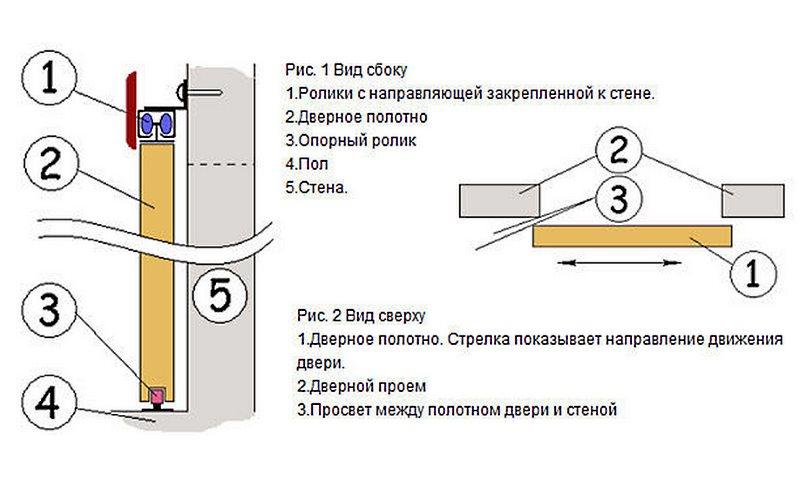 Схема установки межкомнатных раздвижных дверей
