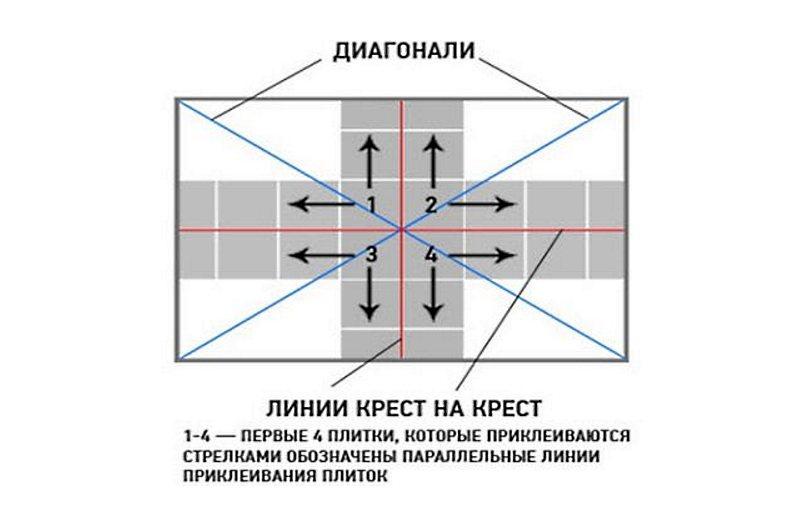 Как клеить остальные ряды потолочной плитки