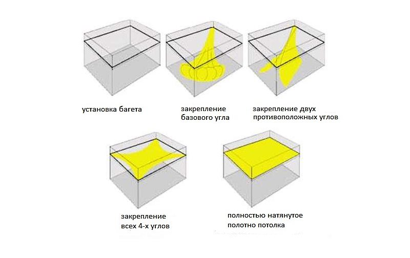 схема крепления полотна натяжного потолка