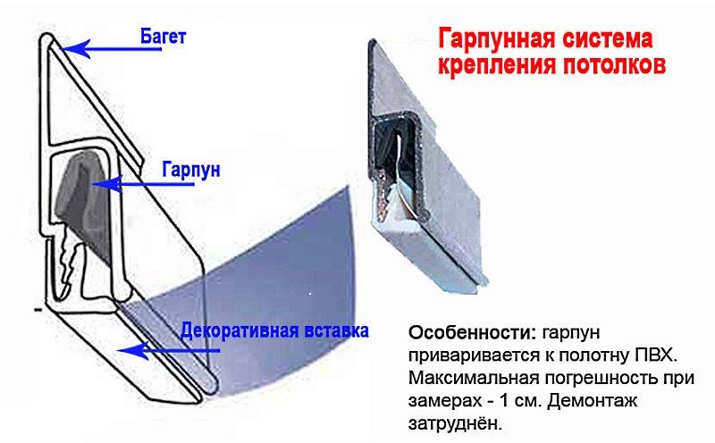 Монтаж натяжных потолков пошаговая инструкция