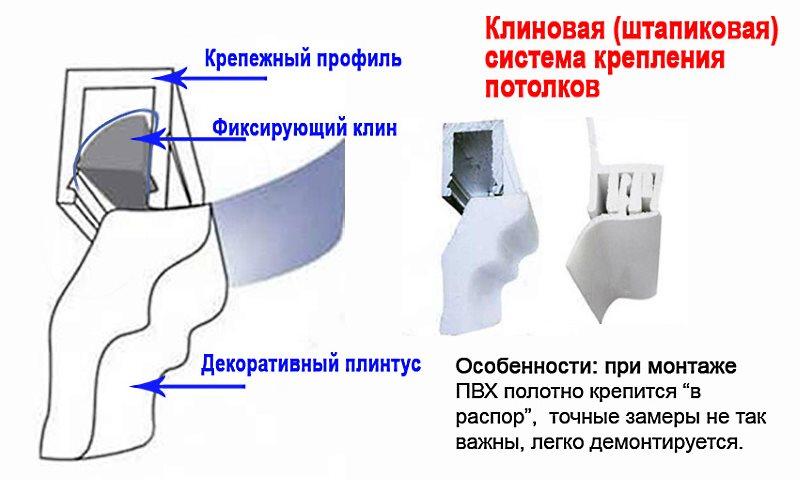 клиновый способ крепления натяжного потолка