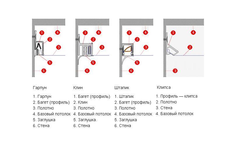 Виды крепежного багета натяжных потолков