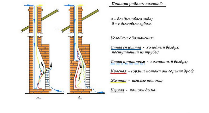 принцип работы камина из кирпича