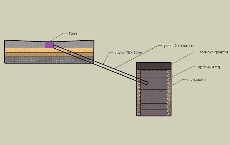 устройство сливной ямы в бане