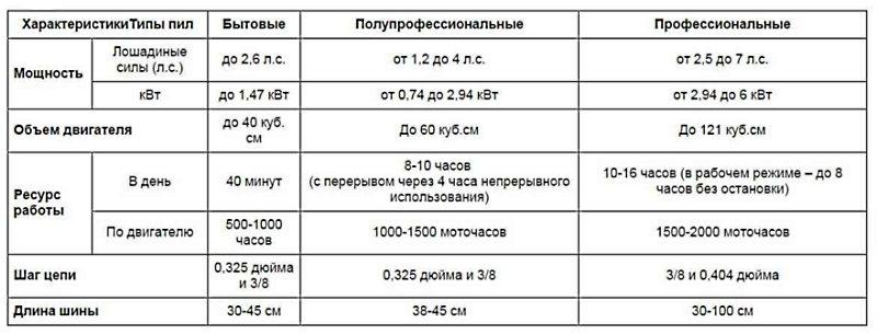 таблица с характеристиками типов пил