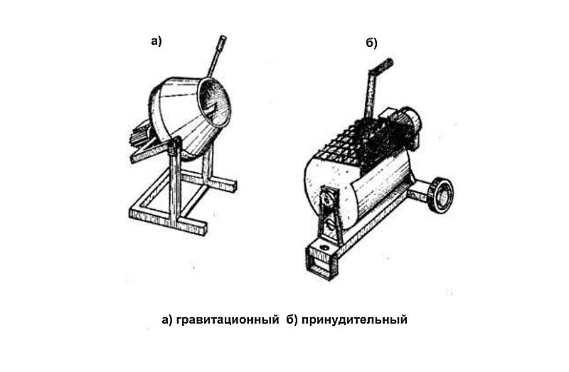 Тип перемешивания бетономешалки
