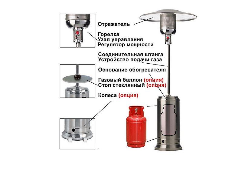 Устройство газового уличного обогревателя
