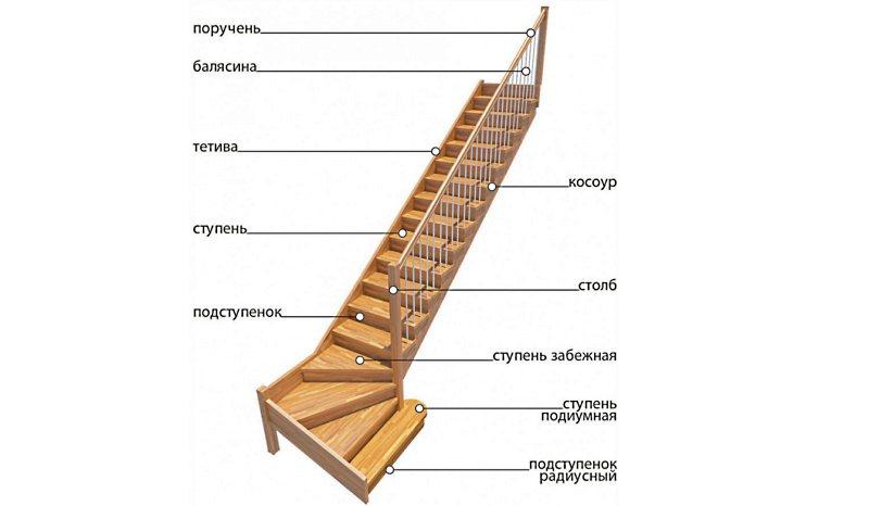 устройство деревянной лестницы на второй этаж