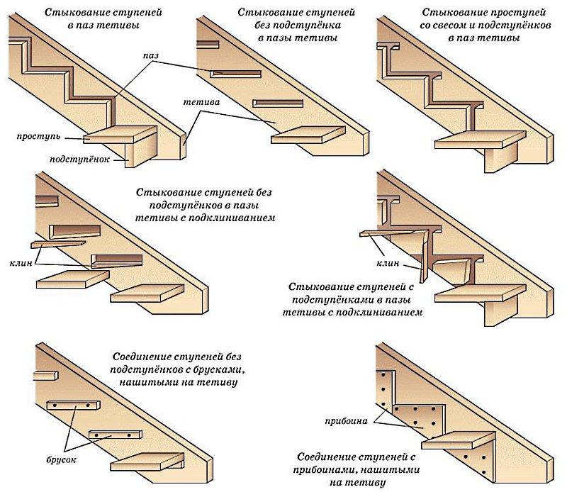 Деревянная лестница на второй этаж своими руками.