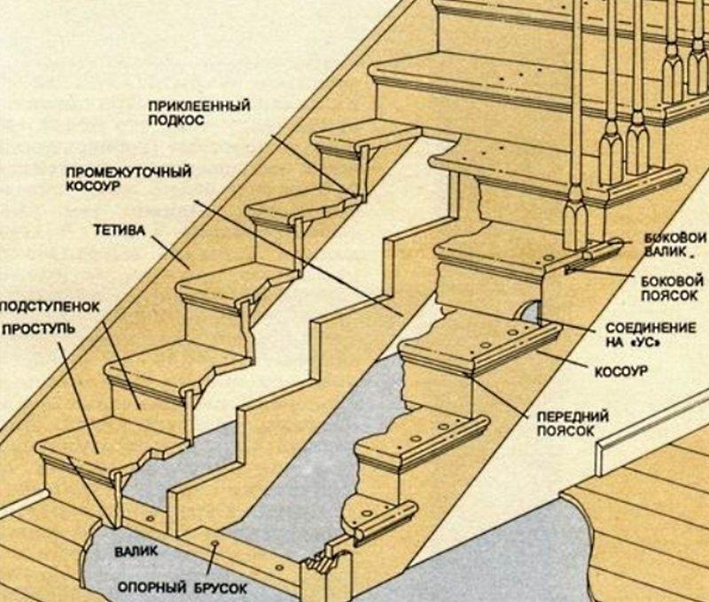 схема деревянной лестницы на второй этаж