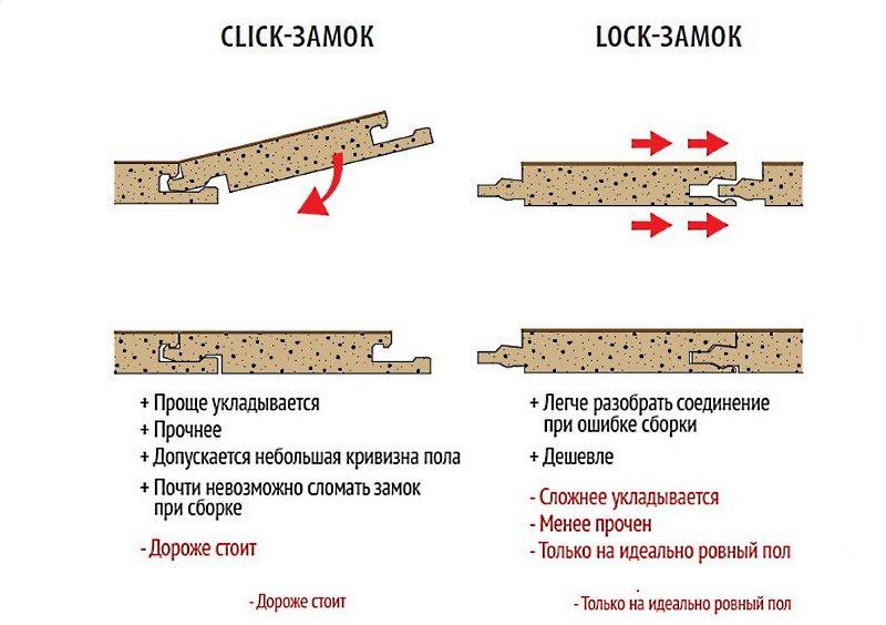 Система Click и Lock