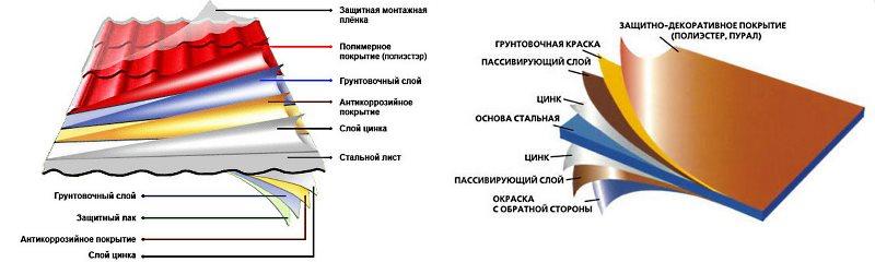 металлочерепица с полимерным покрытием