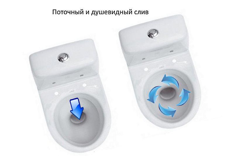 виды смыва воды в унитазе
