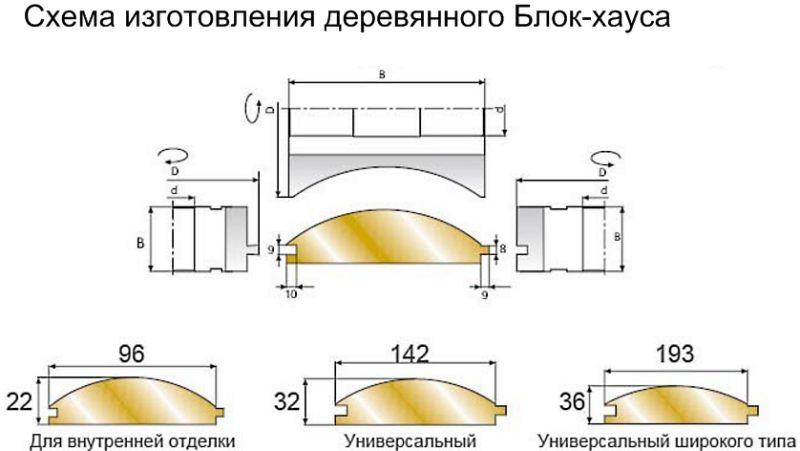 схема изготовления деревянного блок-хауса