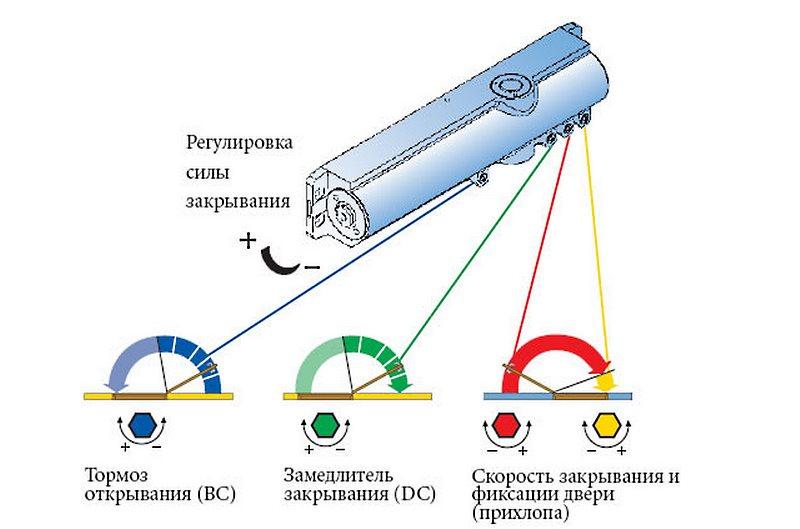 варианты работы дверного доводчика