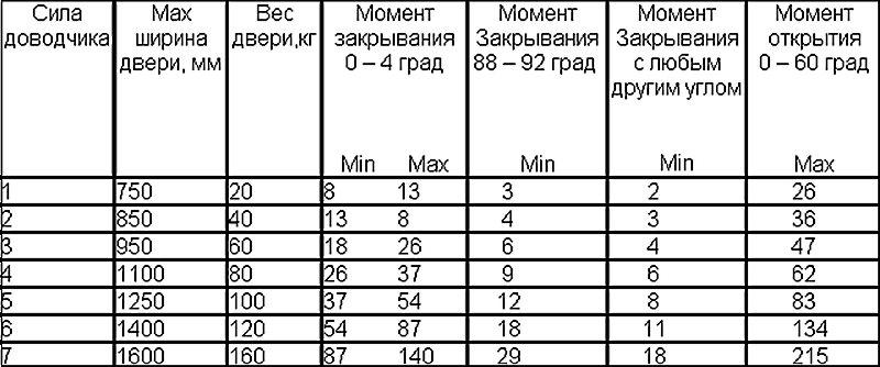 таблица мощности дверного доводчика
