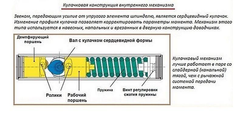 Кулачковая конструкция механизма дверного доводчика