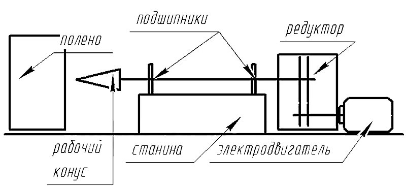 схема конусного дровокола своими руками