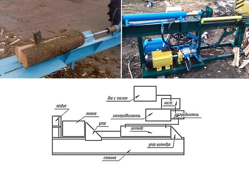 принцип работы гидравлического дровокола