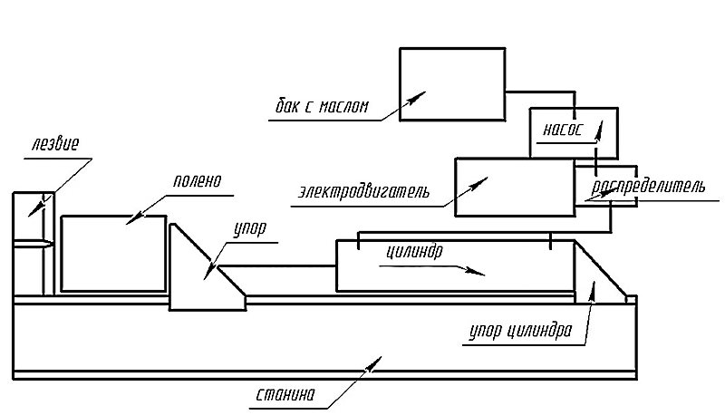 Схема гидравлического дровокола с горизонтальной компоновкой