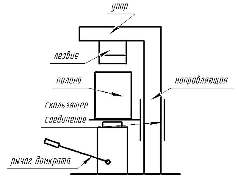 Схема гидравлического дровокола с вертикальной компоновкой