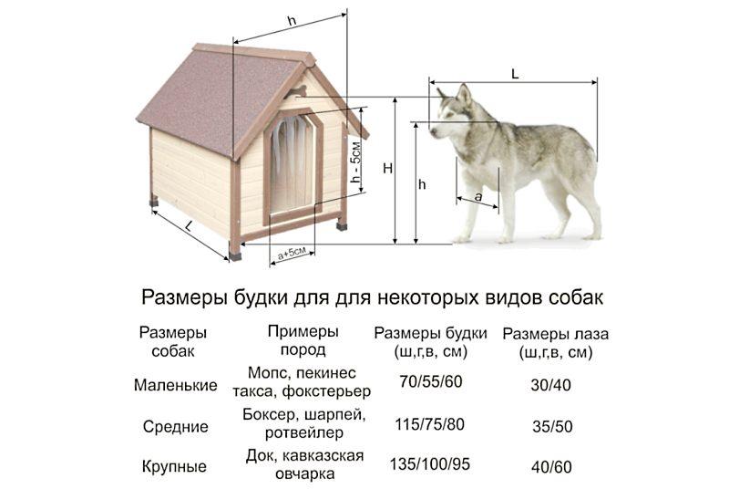 размер будку для собаки