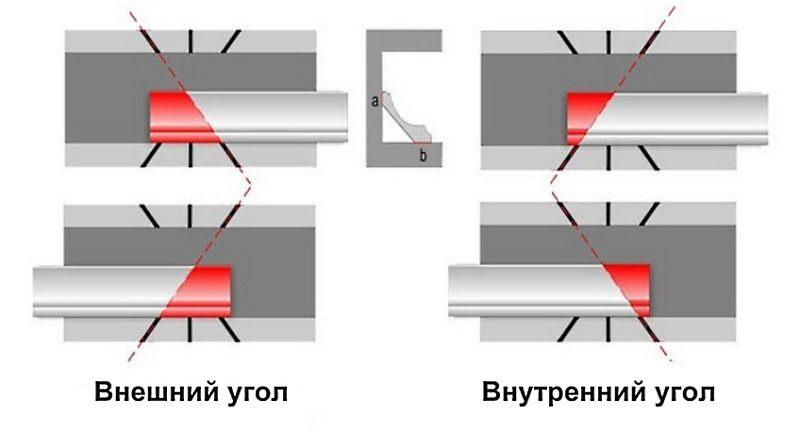 Как правильно клеить потолочный плинтус в углах