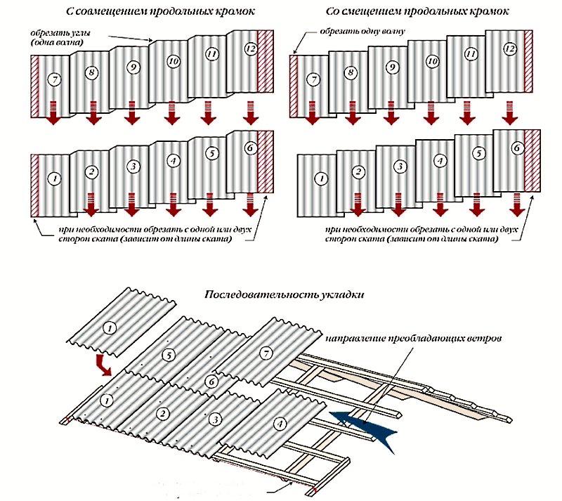 Технология укладки шифера на крышу