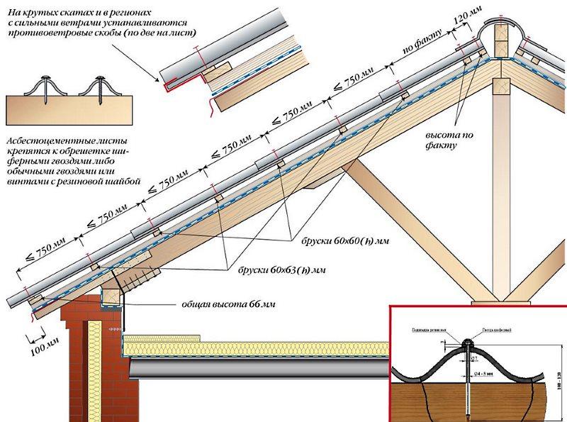Как и чем крепить шифер на крышу