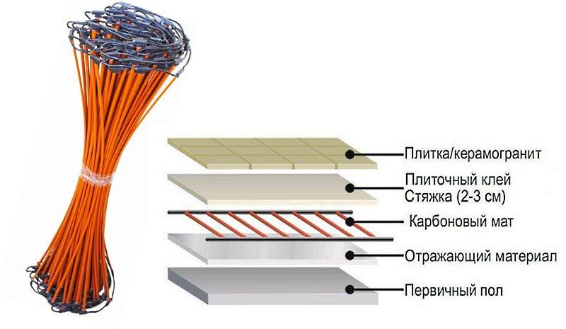 схема укладки карбонового мата