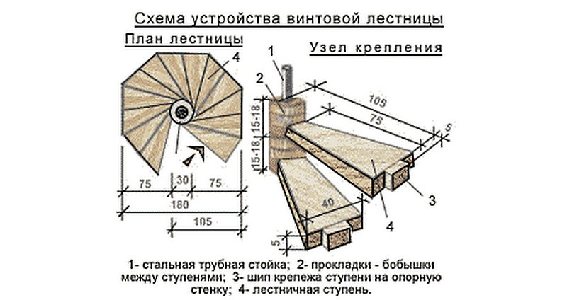 оптимальный вариант конструкции деревянной винтовой лестницы