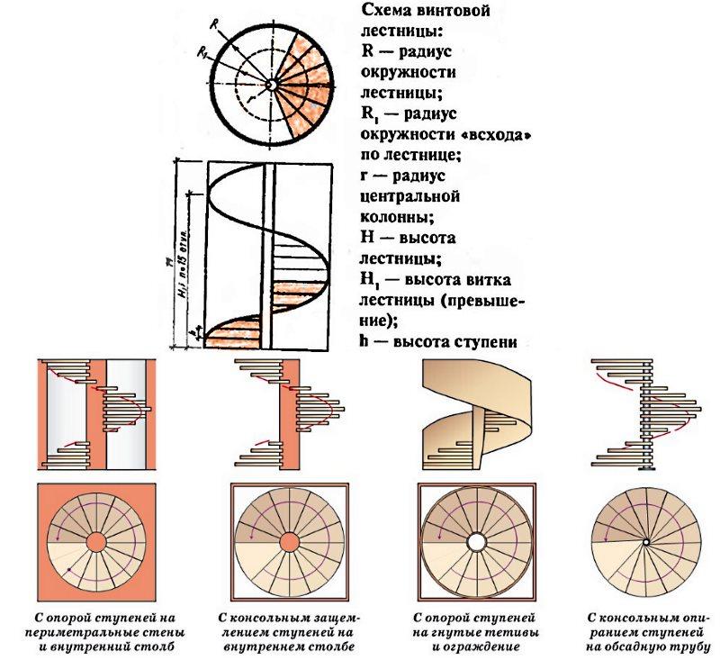Винтовая лестница своими руками из дерева фото чертежи и ход работы 73