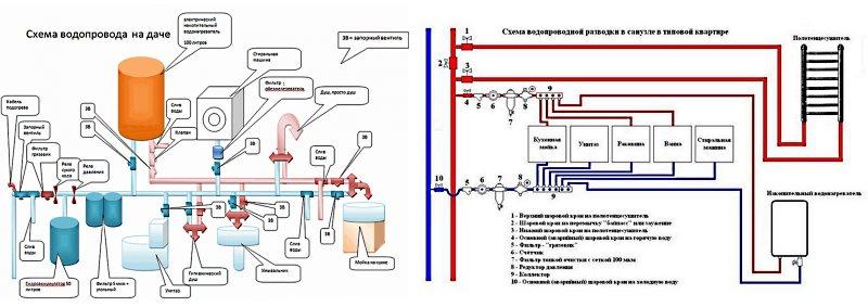Схемы водопровода №1
