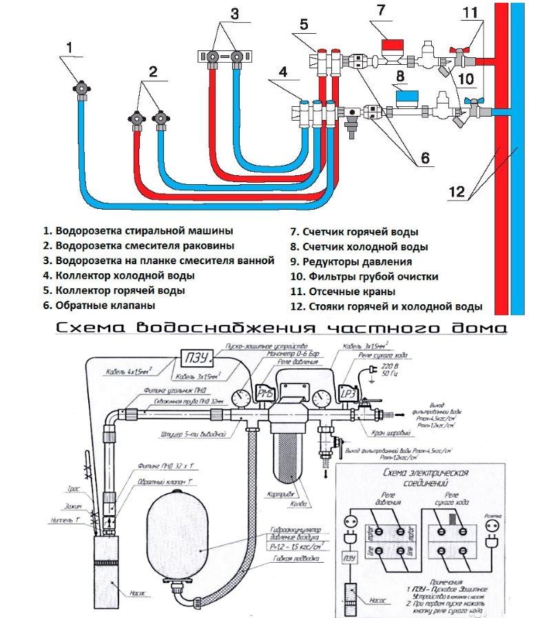Схемы водопровода №2