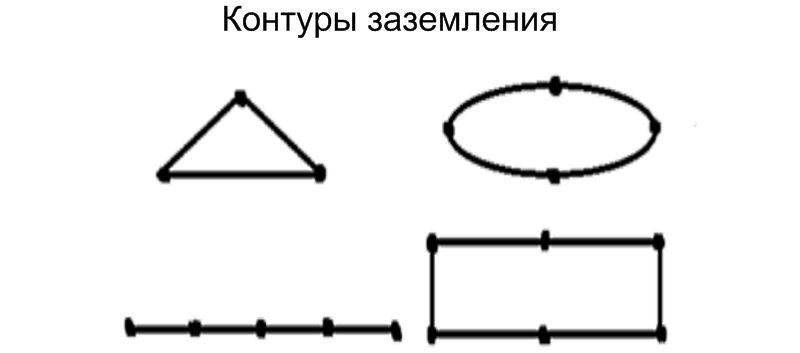 формы контура заземления