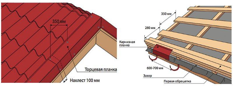 карнизная и торцевая планка металлочерепица