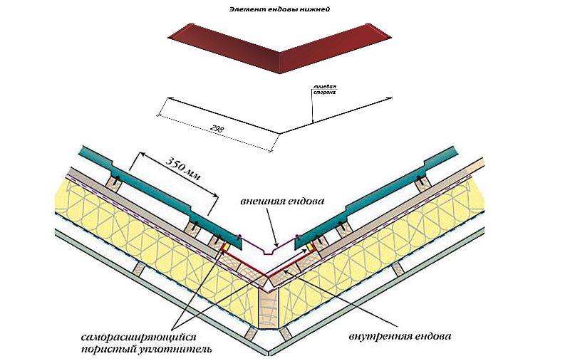 планка для разжелобки металлочерепица