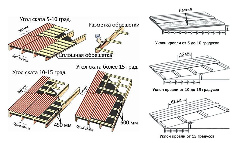 Покрыть крышу своими руками ондулином