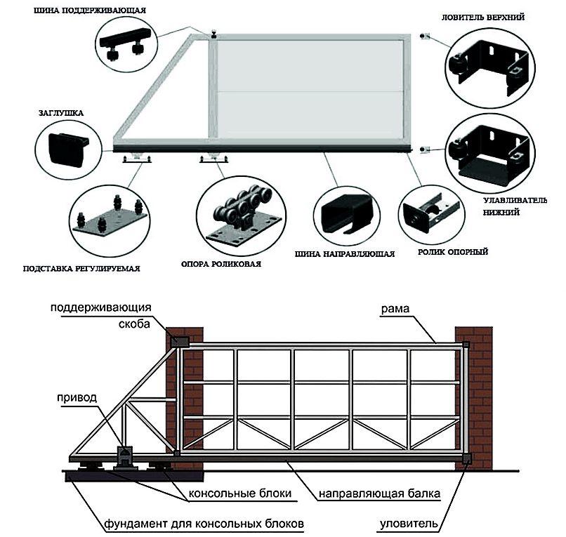 Конструкция консольных откатных ворот