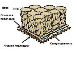 Что такое ковролин?